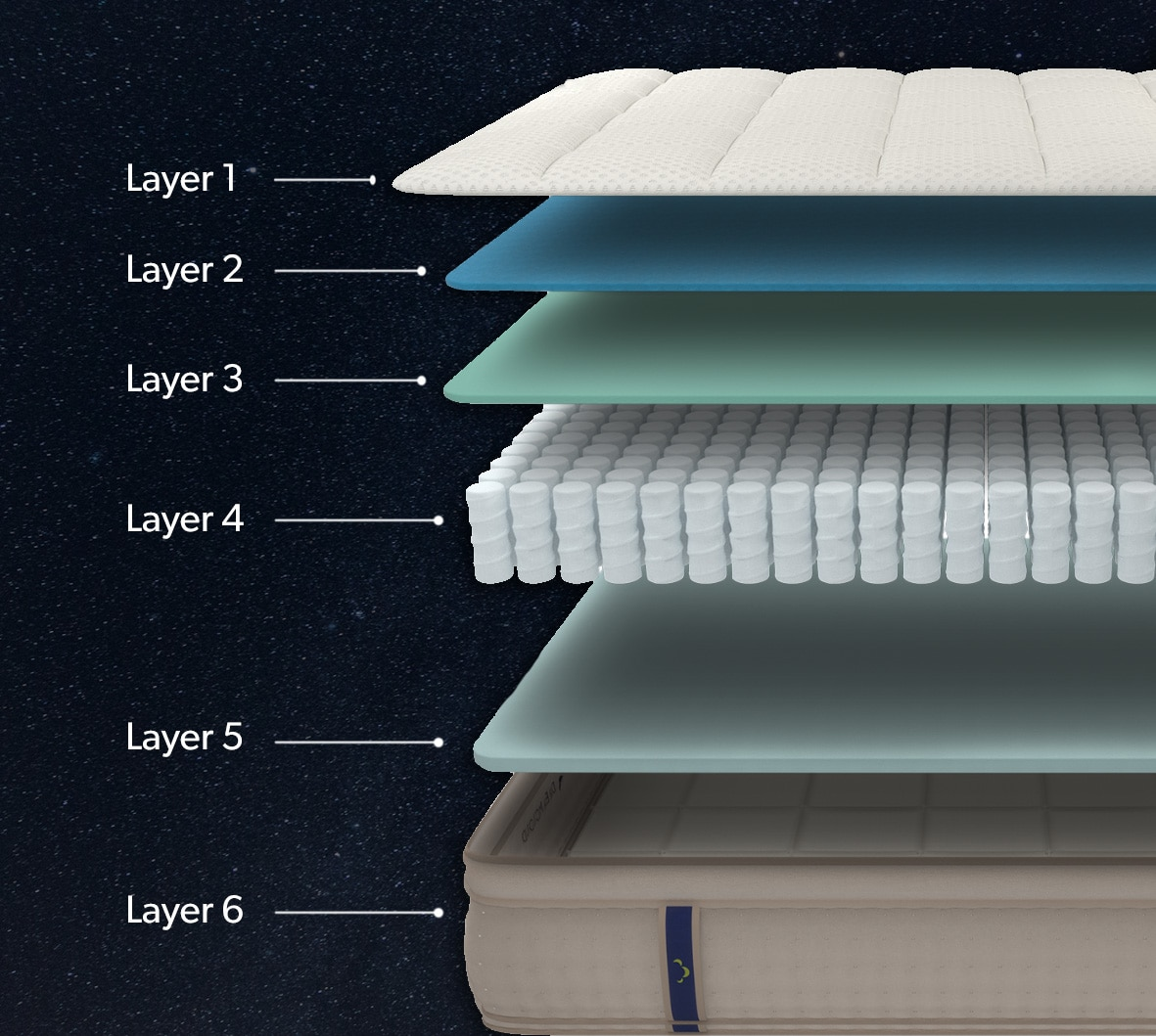 Layer Breakdown of Dreamcloud Mattress